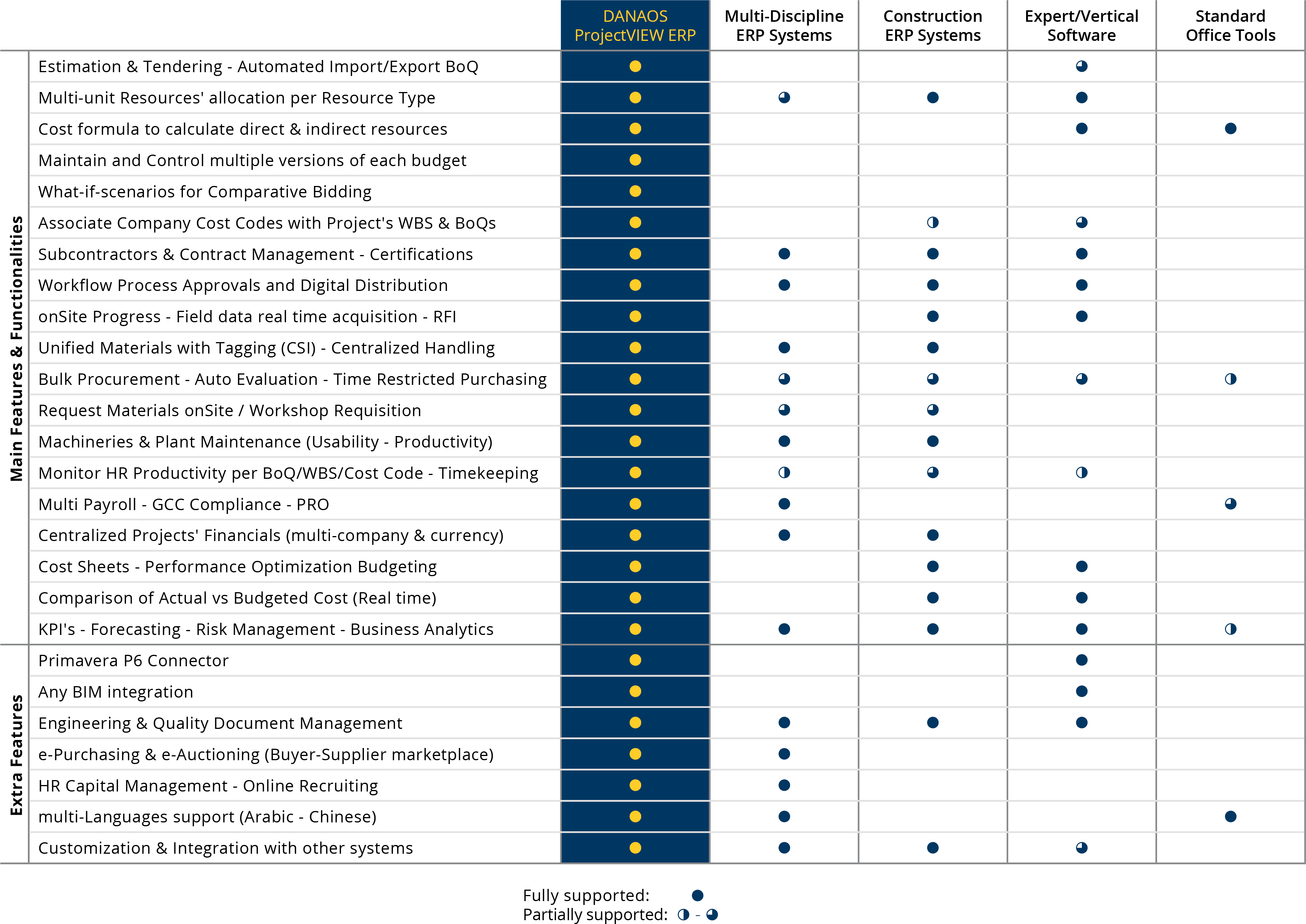 danaos projects projectview erp comparison chart