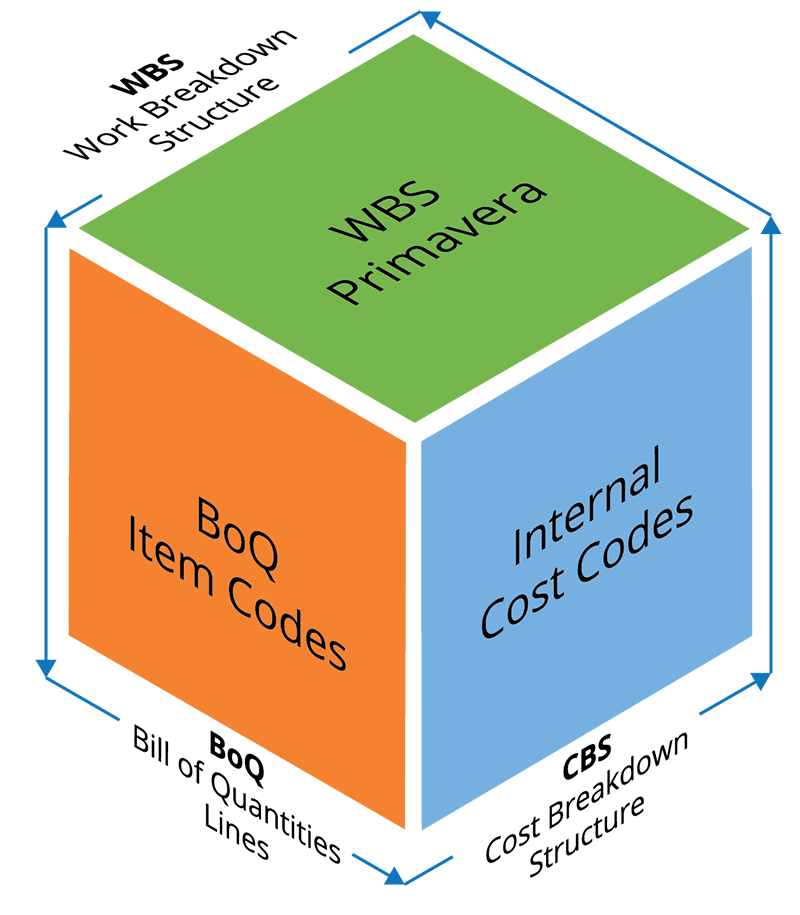 Trilateral Connectivity on all Project's dimensions