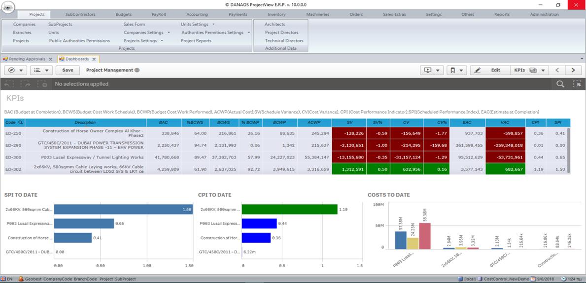 danaos projectviewerp business analytics qliksense